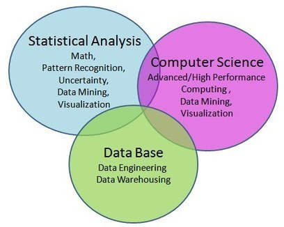 What's Wrong with the Definition of Data Science | Big Data | Scoop.it