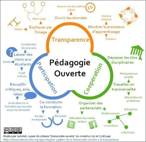 Pédagogie ouverte : présentation à partir d'un exemple | Numérique & pédagogie | Scoop.it