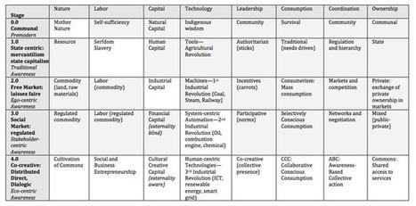 The Matrix of Economic Evolution | P2P Foundation | Peer2Politics | Scoop.it