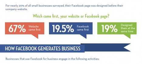Facebook Generates Business for Companies That Use It! | Pagemodo Blog | mi proyecto en twitter | Scoop.it