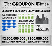 Can the Groupon model save newspapers? | Infographics | Scoop.it