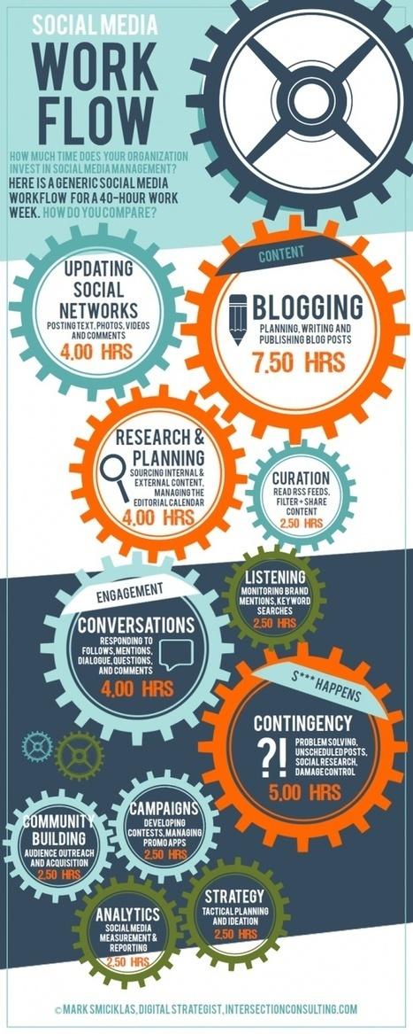 Comment un Community Manager organise-t-il son temps ? | Agence Web Newnet | Actus des réseaux sociaux | Scoop.it