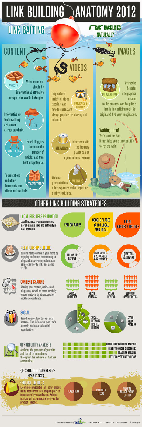 Infographie : Netlinking et Linkbaiting - Actualité Abondance | Actu. SEO et Référencement | Scoop.it