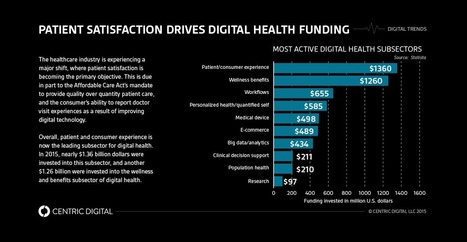 Is Digital Health Improving the Patient Experience? | Centric Digital | mHealth- Advances, Knowledge and Patient Engagement | Scoop.it