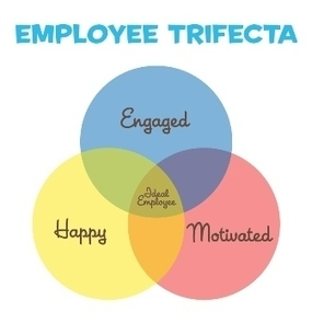 Happy Employees are not Engaged Employees   A New Society, a new education!   Scoop.it