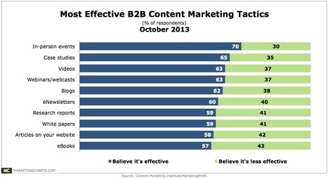B2B Content Marketing Trends: More Tactics, More Money, More Content - MarketingCharts | #TheMarketingAutomationAlert | Marketing | Scoop.it