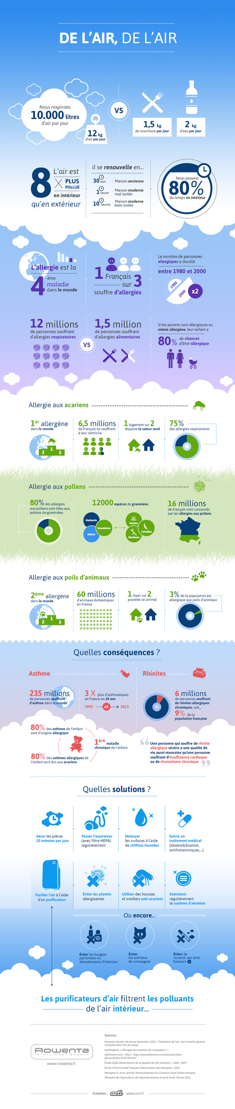 On respire 12kg d'air par jour !! Et l'air intérieur est 8 fois plus pollué que l'extérieur... super infographie. | Santé et Médias Sociaux | Scoop.it