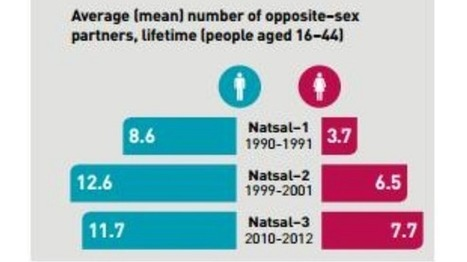 People having less sex 'because of modern technology' | ESRC press coverage | Scoop.it