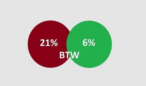 E-books en digitale media naar laag BTW-tarief | Online uitgeven | Scoop.it