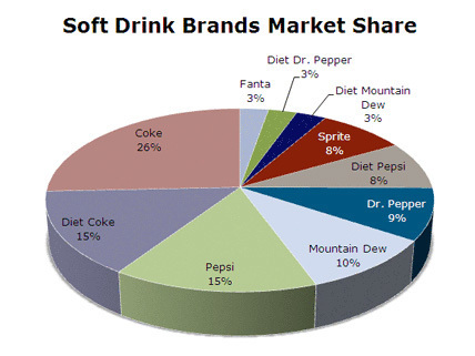 Should political parties be MORE like soft drink brands? | Scene | Scoop.it