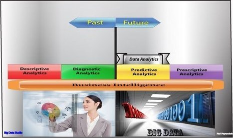 BI Vs. BIG DATA Vs. DATA ANALYTICS BY EXAMPLE | BUSINESS INTELLIGENCE eDIGEST | Scoop.it