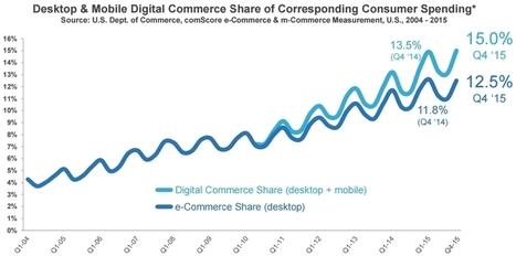 Étude comScore sur le digital en 2016 : mobile, e-commerce, navigateurs, publicité, adblocking... - Blog du Modérateur | Digital & eCommerce | Scoop.it