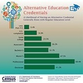 One-Quarter of Adults Hold Educational Credentials Other Than an Academic Degree, Census Bureau Reports | SCUP Links | Scoop.it