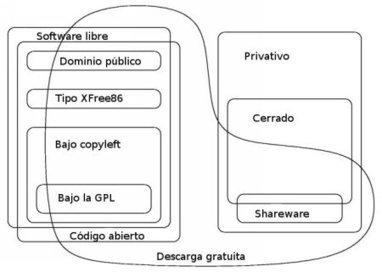 CuriositaTICs: Software libre alternativo a software propietario | Bibliotecas Escolares Argentinas | Scoop.it