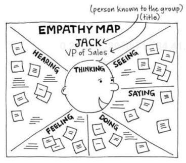 Empathy Map : un jeu Agile pour se mettre à la place de l'autre… | Alive and Learning | Scoop.it