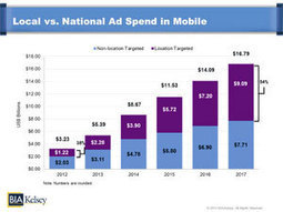 U.S. Mobile Local Ad Revenues to Reach $9.1 Billion in 2017 | BIA/Kelsey Press Release | Geolocalisation+mobilité | Scoop.it