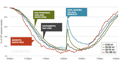 Jawbone Up data shows how many people woke up during Sunday's Napa earthquake | Smart Cities | Scoop.it