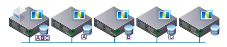 Scale Out Shared Nothing Architecture Resiliency by Nutanix | End User Computing | Scoop.it