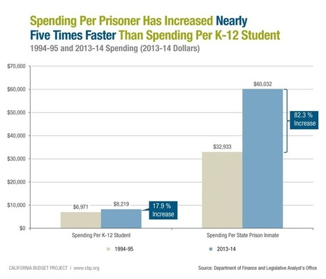 Fewer State Prisoners, Higher Cost Per Inmate | up2-21 | Scoop.it