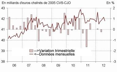 Insee - Indicateur - La consommation des ménages en biens augmente en juillet (+0,4%) puis recule en août (-0,8%) | ECONOMIE ET POLITIQUE | Scoop.it