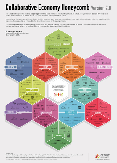 The collaborative economy is growing – now includes healthcare, logistics, corporate, utilities, municipal and learning. | Circulaire, collaborative... : nouvelles économies | Scoop.it