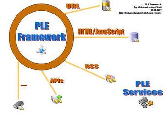 PLE | E-Learning, M-Learning | Scoop.it