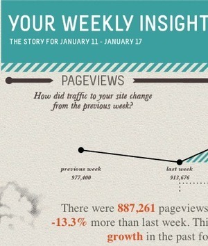 Gallery   Create Infographics   Visual.ly   Infographics   Scoop.it