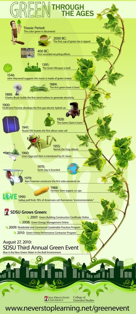 Green Through The Ages | Visual.ly | green infographics | Scoop.it