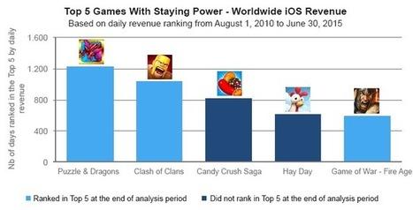 Décryptage de la durée de vie des jeux sur mobile | Gaming Business | Scoop.it