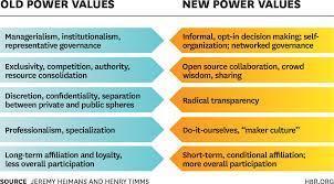 "Understanding ""New Power"" | Network Leadership | Scoop.it"