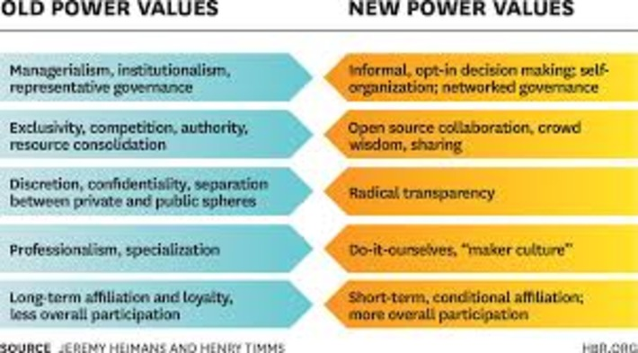 "Understanding ""New Power"" 