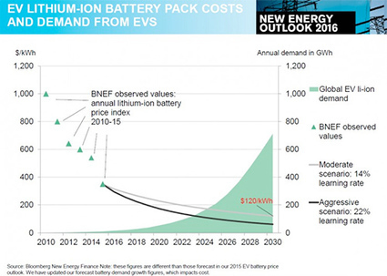 Batteries on a Game Changing Curve | GarryRogers Biosphere News | Scoop.it