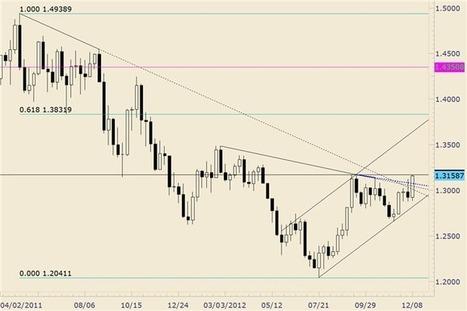 Forex Analysis: Euro Completes Year Long Bullish Base | DailyFX | EURUSD Analysis Daily | Scoop.it