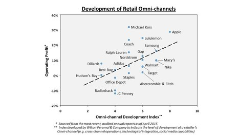 1to1 link between #Omni-channel maturity and profit @Wilson_Perumal | Digital Transformation of Businesses | Scoop.it