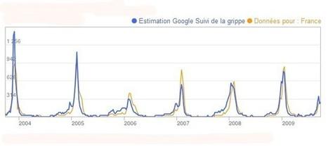 Google, la grippe et les marchés financiers...   Économie et marchés financiers   Scoop.it