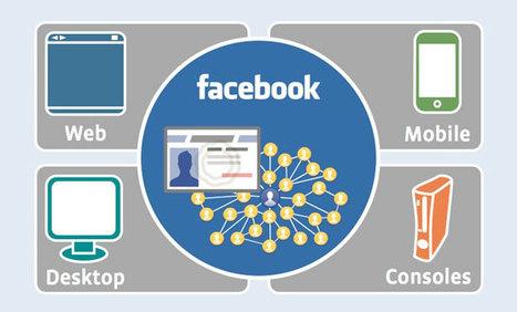 La recommandation sociale est-elle efficace ? Le cas de l'open graph Facebook | bayfal diallo | Scoop.it