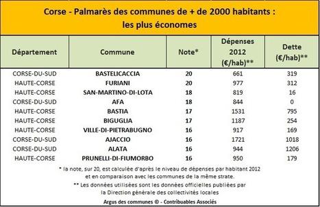 Corse : Palmarès des communes les plus économes   Contribuables ...   Corse   Scoop.it