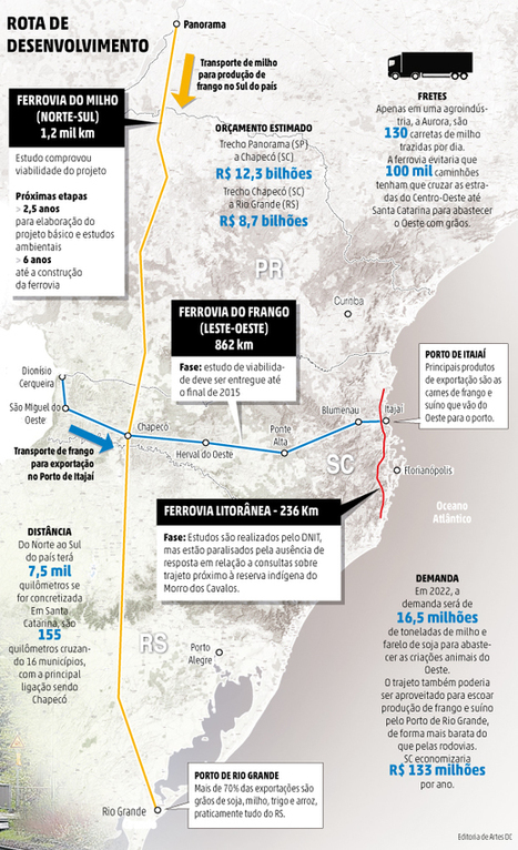 Estudo comprova viabilidade de ferrovia que ligará Oeste catarinense à região Centro-Oeste do país | Lucas do Rio Verde | Scoop.it