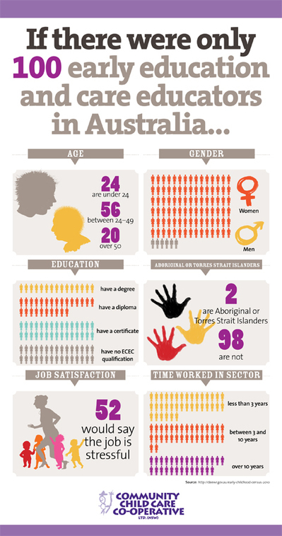 If there were only 100 early education and care educators in Australia... | Early Childhood Education | Scoop.it