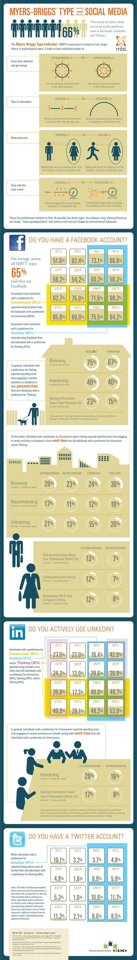 Social Media Personality preferences via MBTI:  Self-Awareness & Personality Pinterest | Informed Social Marketing | Scoop.it