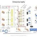 Agile maturity – An introduction to enterprise agility | Agile | Scoop.it