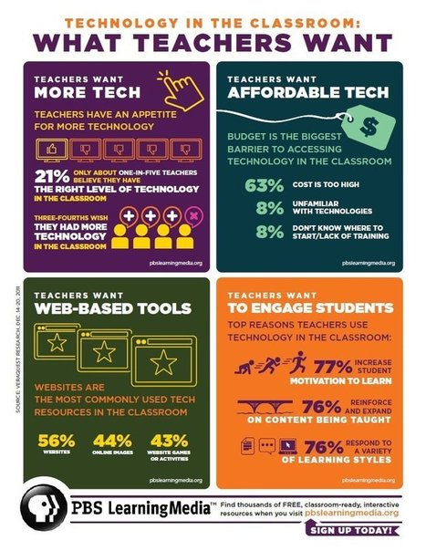 Tech in the Classroom: The What Teachers Want Infographic | 21st Century Technology Integration | Scoop.it