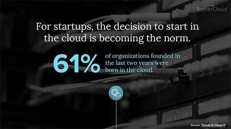 Le Cloud computing en 2016, état des lieux - cloud-guru   SaaS Guru Live   Scoop.it