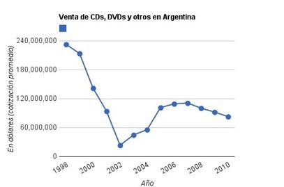 venta_de_cds_dvds_y_otros_en_argentina-dolares-hasta2010.png (479x317 pixels) | NoBandas | Scoop.it
