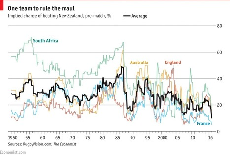 The current All Blacks are the most dominant rugby side ever. Why? | Valuing non-financial performance | Scoop.it