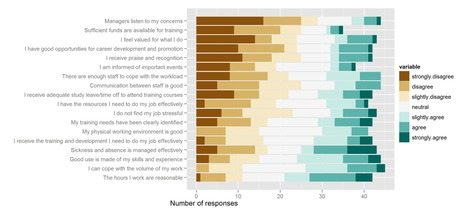 Visualising questionnaires | Analytics and Data Visualization | Scoop.it