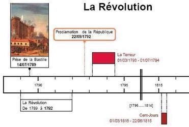 frisechrono.fr : frise chronologique historique : creer, imprimer, modifier et generer pdf, excel, openoffice | infodoc veille | Scoop.it