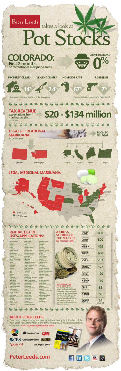 Peter Leeds Takes A Look At Pot Stocks [infographic] | Digital-News on Scoop.it today | Scoop.it