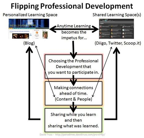 The Pro-D Flip | November Learning | The e-learning Professional | Scoop.it