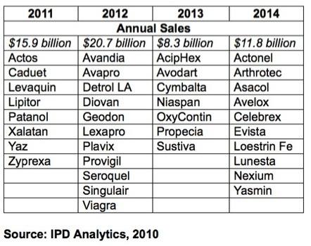 Forecast for 2013 DTC Spending | L'actualité Industrie Pharma | Scoop.it